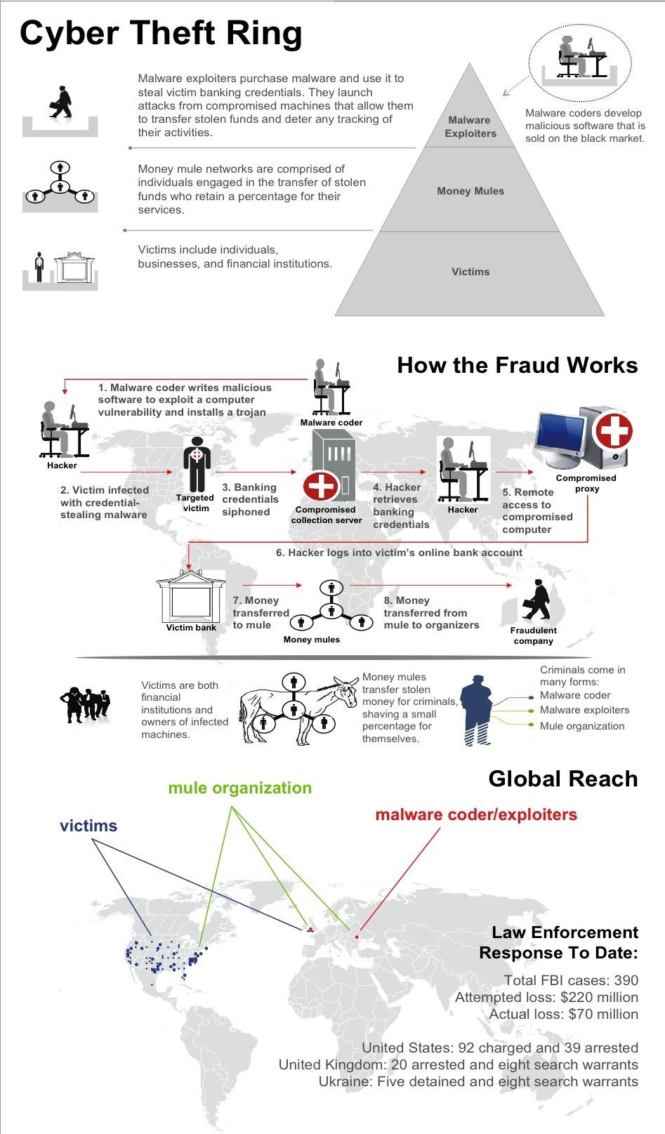 FBI_Fraud_Scheme_Zeus_Trojan
