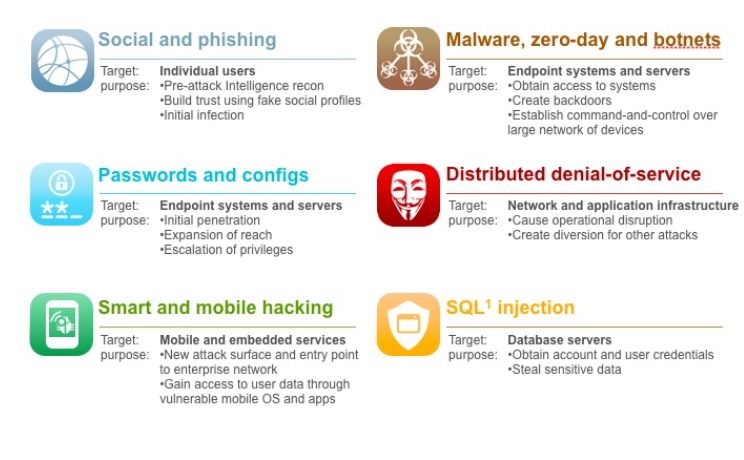 Top 5 Cyber Security Threats for 2016