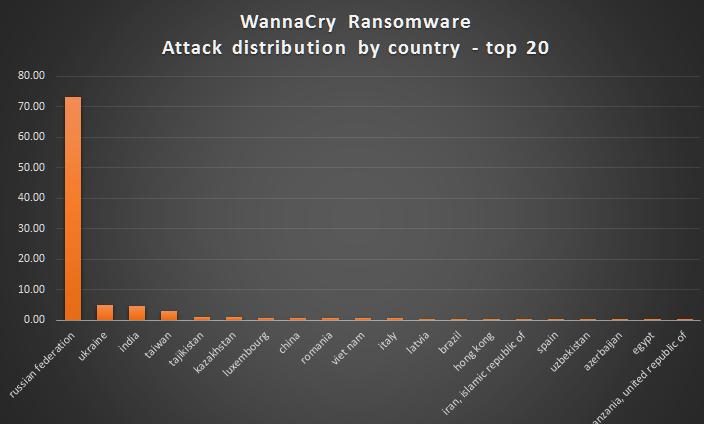 Wannacry Ransomware 2017